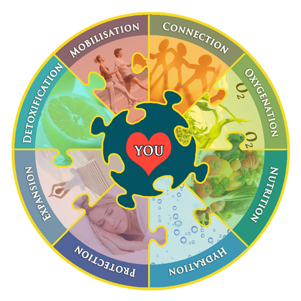 Optimum Health Jigsaw - from Unique Perceptions - Click on a Jigsaw Piece to find out more!